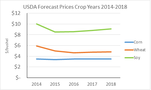 USDA Forecast Price Crop years 2014-2018