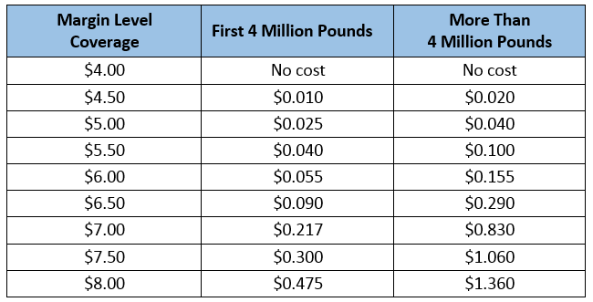 Premiums for Different Margin Levels