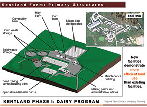 New dairy complex planned for Kentland Farm